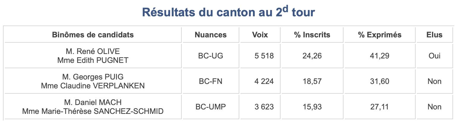 Départementales 2015 - Canton 1 - Tour 2