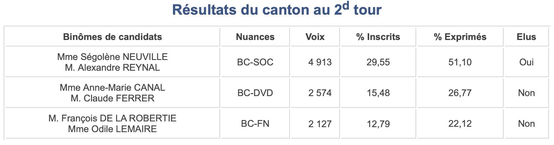 Departementales 2015 - Canton 2 résultats tour 2