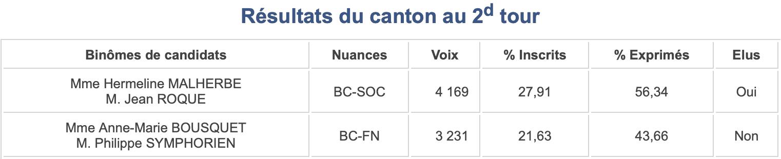 Départementales 2015 - Canton 11