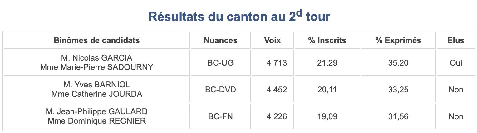 Départementales 2015 - Canton 12